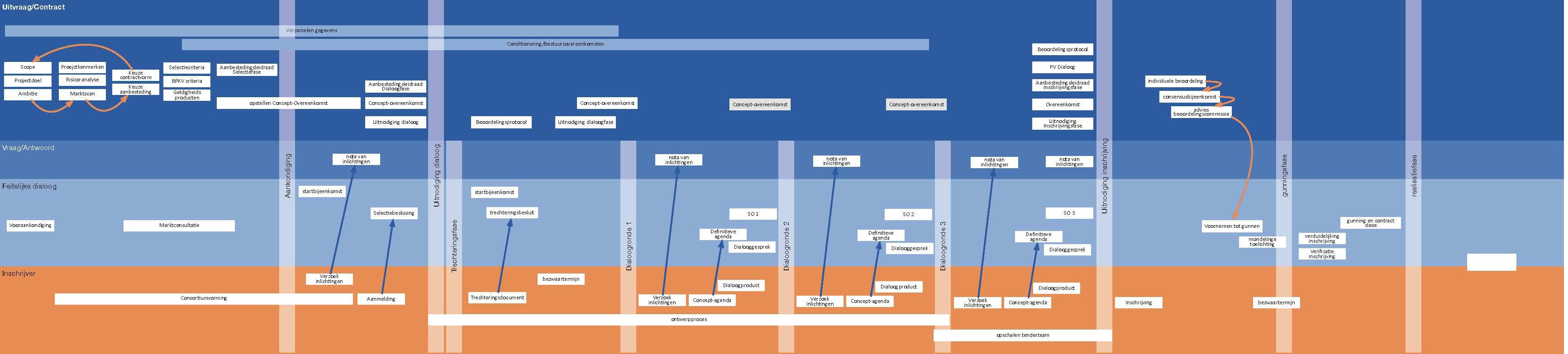 Roadmap; Aanbesteden; Concurrentiegerichte Dialoog